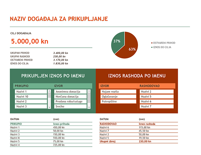 Proračun za priredbu za prikupljanje sredstava