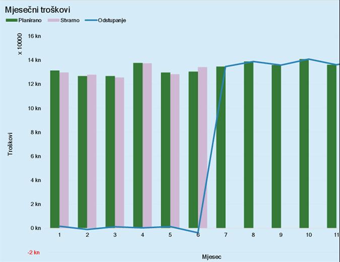Proračun za troškove tvrtke