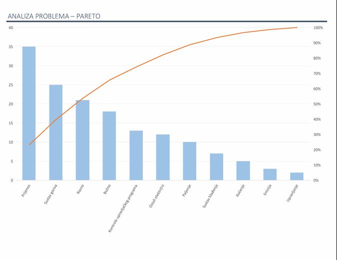 Analiza problema s Paretovim grafikonom