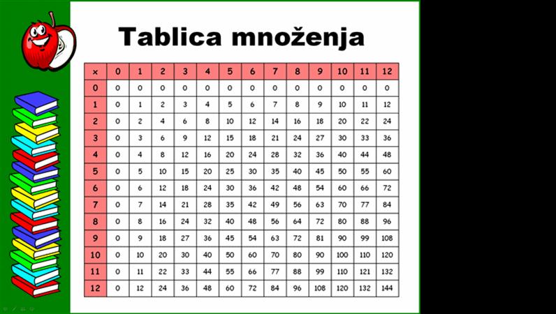 Tablica množenja (do 12x12)