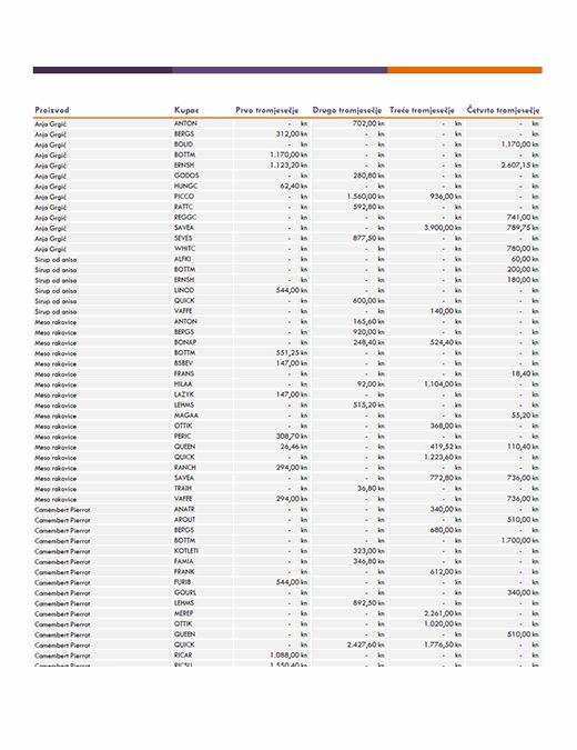 Izvješće o prodaji