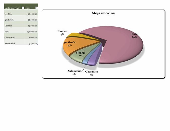 Tortni grafikon 21. stoljeća