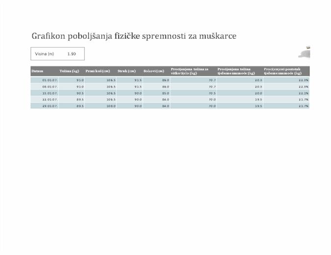 Grafikon fitnesa za muškarce (metrički)