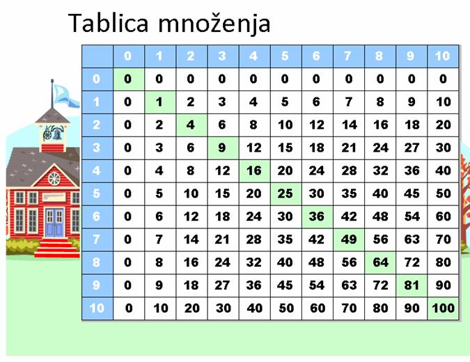 Tablica množenja