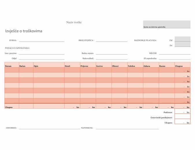 Izvješće o troškovima