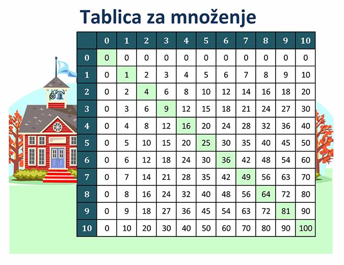 Tablica množenja (brojevi 1 do 10)