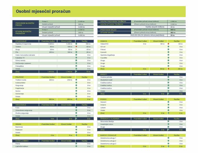 Proračunska tablica za osobni mjesečni proračun