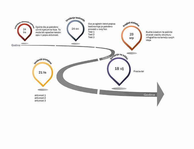 Vremenska crta s infografikom za prijelazne točke