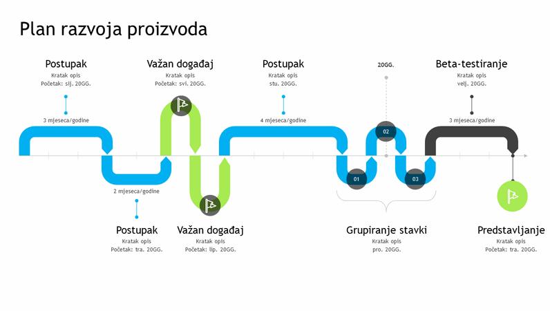 Vremenska crta plana razvoja proizvoda