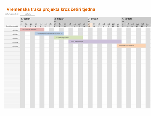 Vremenska crta projekta