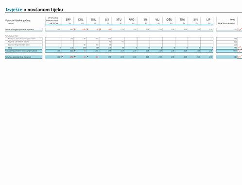 Izvješće o protoku novca