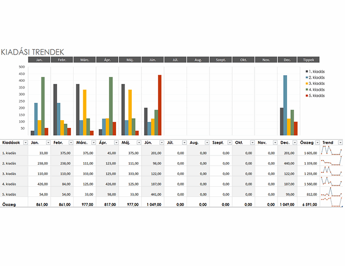 Kiadási trendek – költségvetés