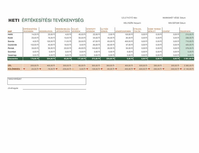 Heti értékesítési tevékenység jelentés