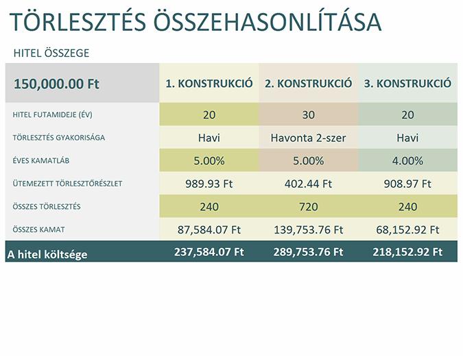 Hitel-összehasonlító kalkulátor