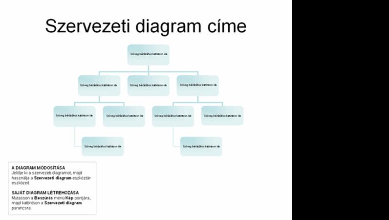Egyszerű szervezeti diagram