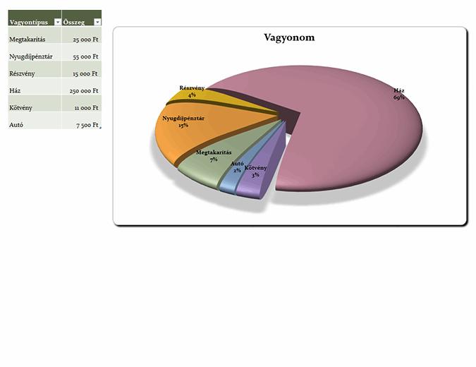 21. századi kördiagram