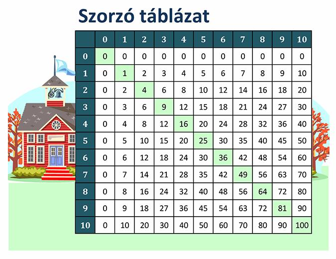 Szorzótábla (1-től 10-ig)