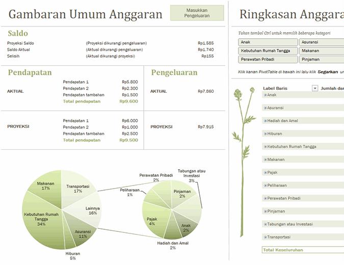 Anggaran keluarga (bulanan)