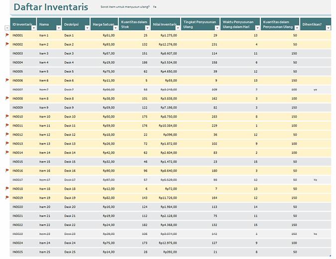 Daftar inventaris dengan sorotan pemesanan ulang