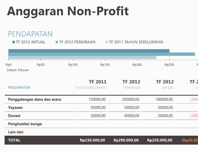 Anggaran organisasi nirlaba dengan penggalangan dana