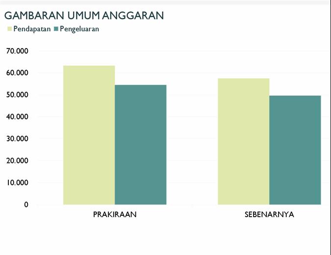 Anggaran perusahaan bulanan