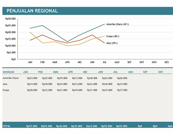 Bagan penjualan regional