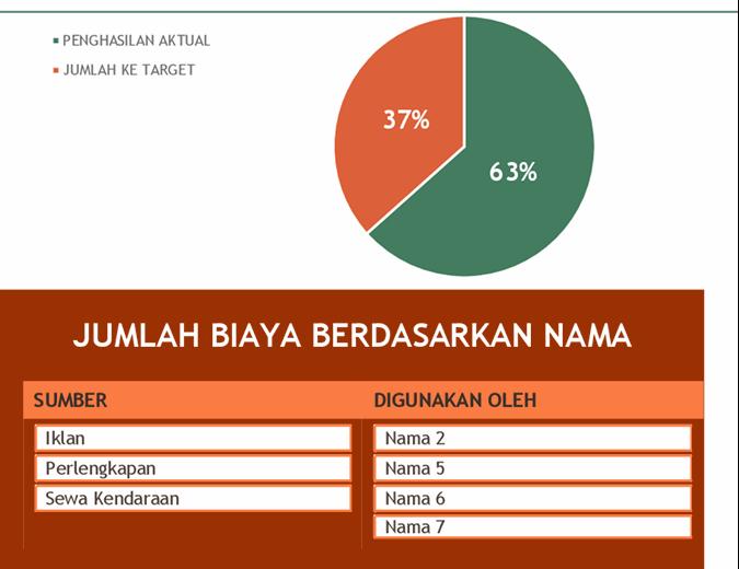Anggaran acara penggalangan dana