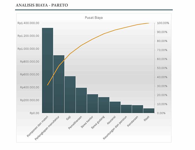 Analisis biaya dengan bagan Pareto