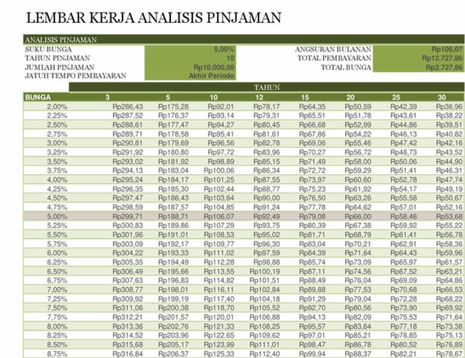 Lembar kerja analisis pinjaman