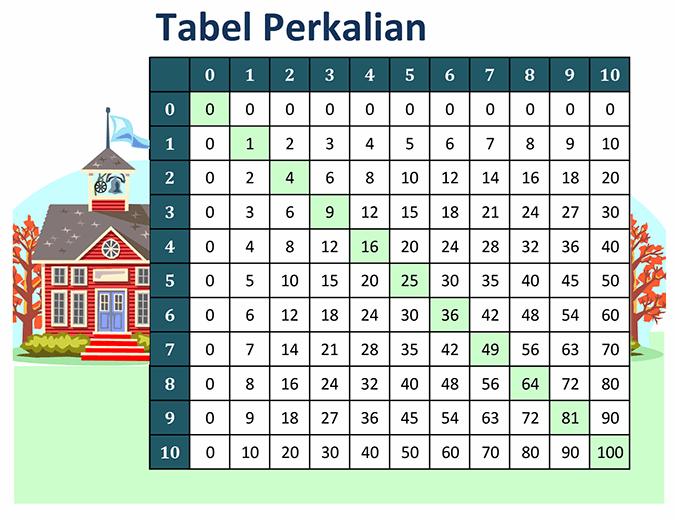 Tabel perkalian (angka 1 hingga 10)