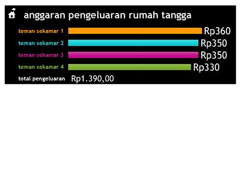 Anggaran pengeluaran rumah tangga