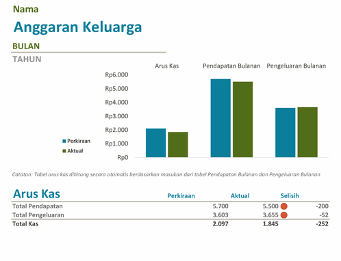 Anggaran Keluarga