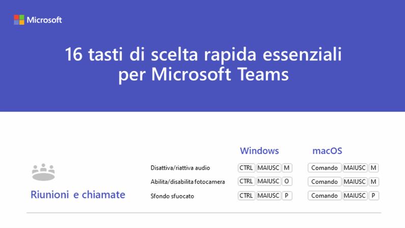 16 tasti di scelta rapida essenziali per Microsoft Teams