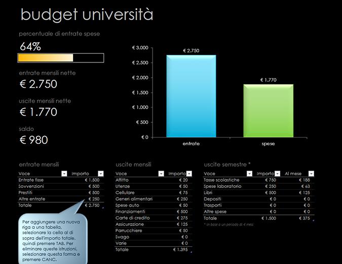 Budget per università