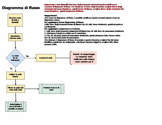 Diagramma di flusso semplice