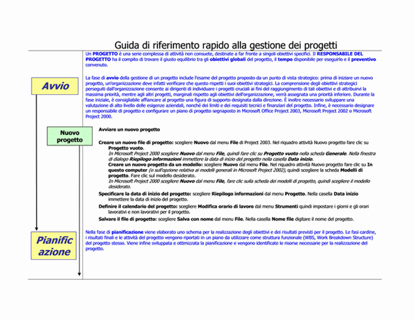 Guida di riferimento rapido alla gestione dei progetti