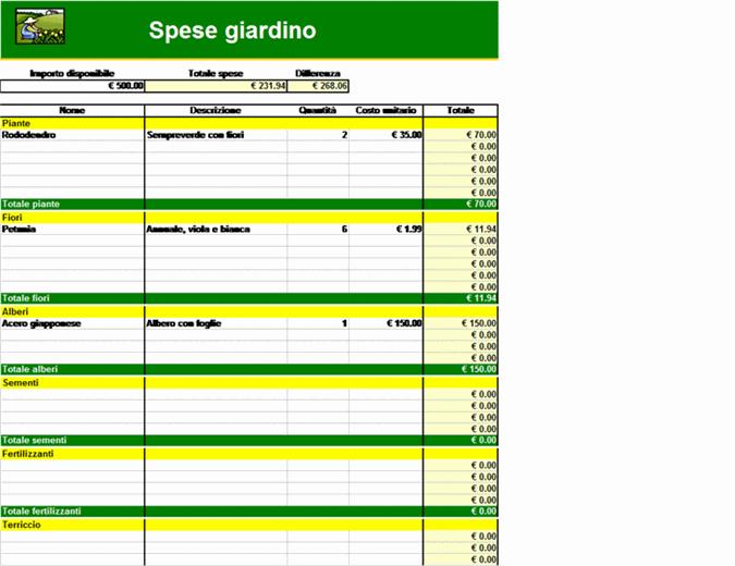 Spese giardino