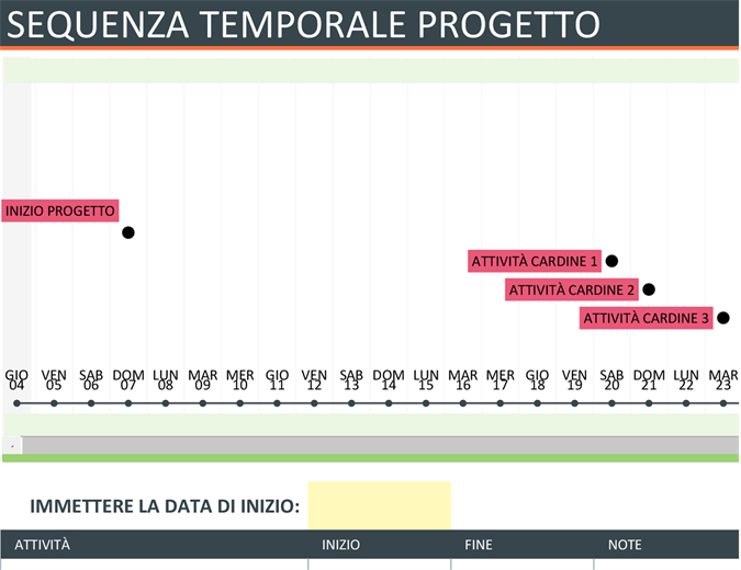 Sequenza temporale progetto