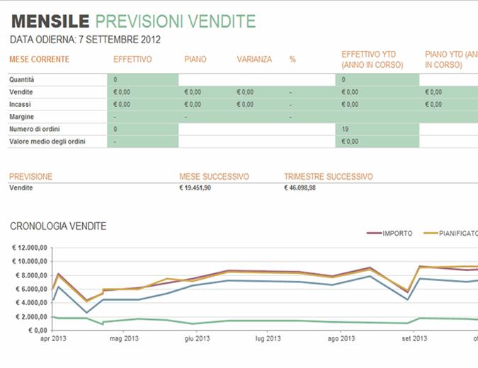 Rapporto mensile sulle vendite