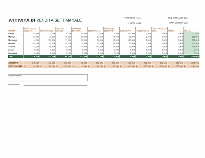 Report sulle attività di vendita settimanali