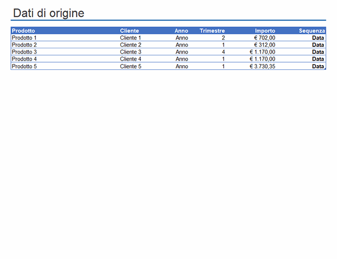 Esempio di rapporto di tabella pivot