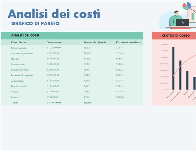 Analisi dei costi con grafico di Pareto