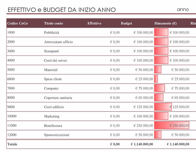 Contabilità generale con confronto budget