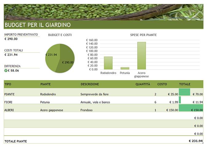 Budget per giardino ed esterni
