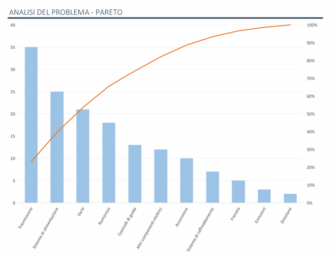 Analisi dei problemi tramite il grafico di Pareto