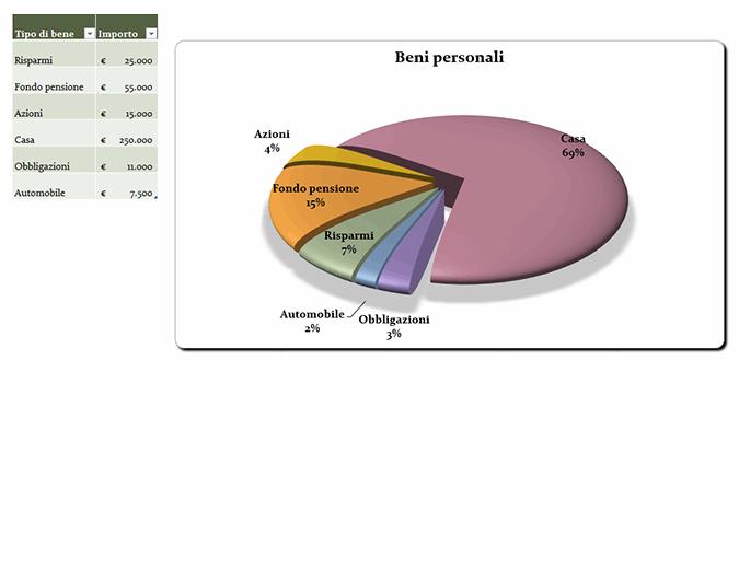 Grafico a torta 21° secolo