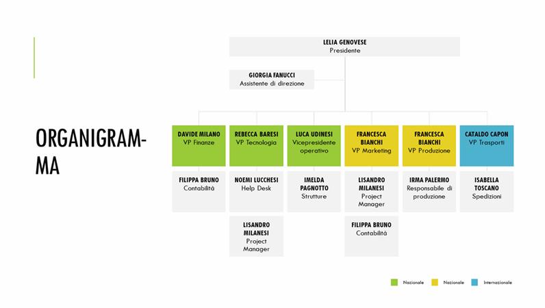 Organigramma semplice