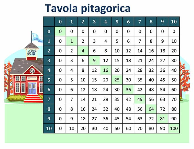 Tavola pitagorica (numeri da 1 a 10)