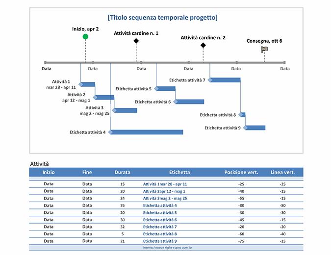 Sequenza temporale delle attività cardine e delle attività progetto