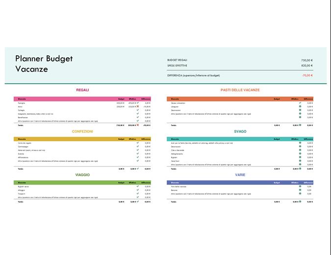 Pianificazione budget regali